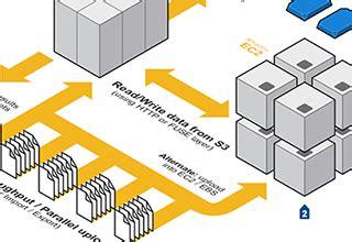 Service oriented architecture research paper design